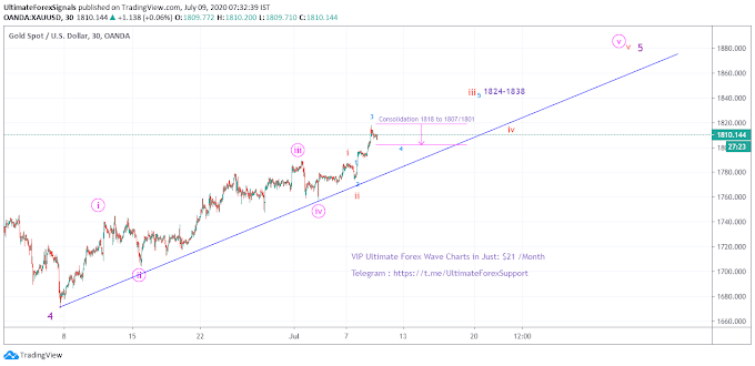 Gold XAU/USD Demand Zone 1801-1807 - Elliott Wave 9th July
