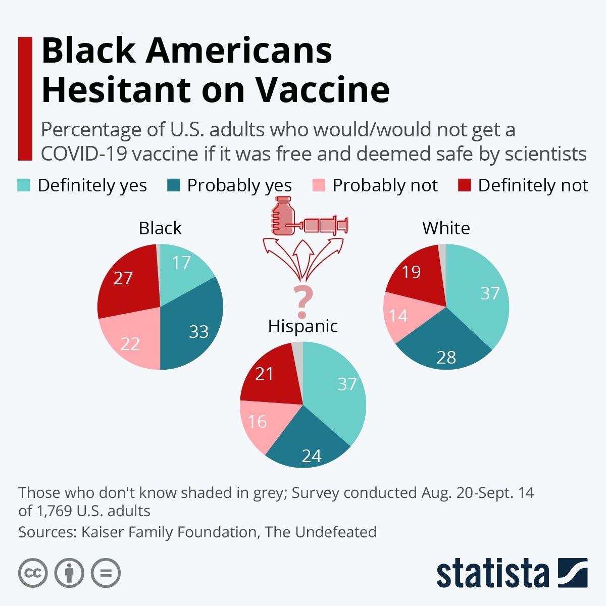 black-americans-hesitant-on-vaccine-infographic