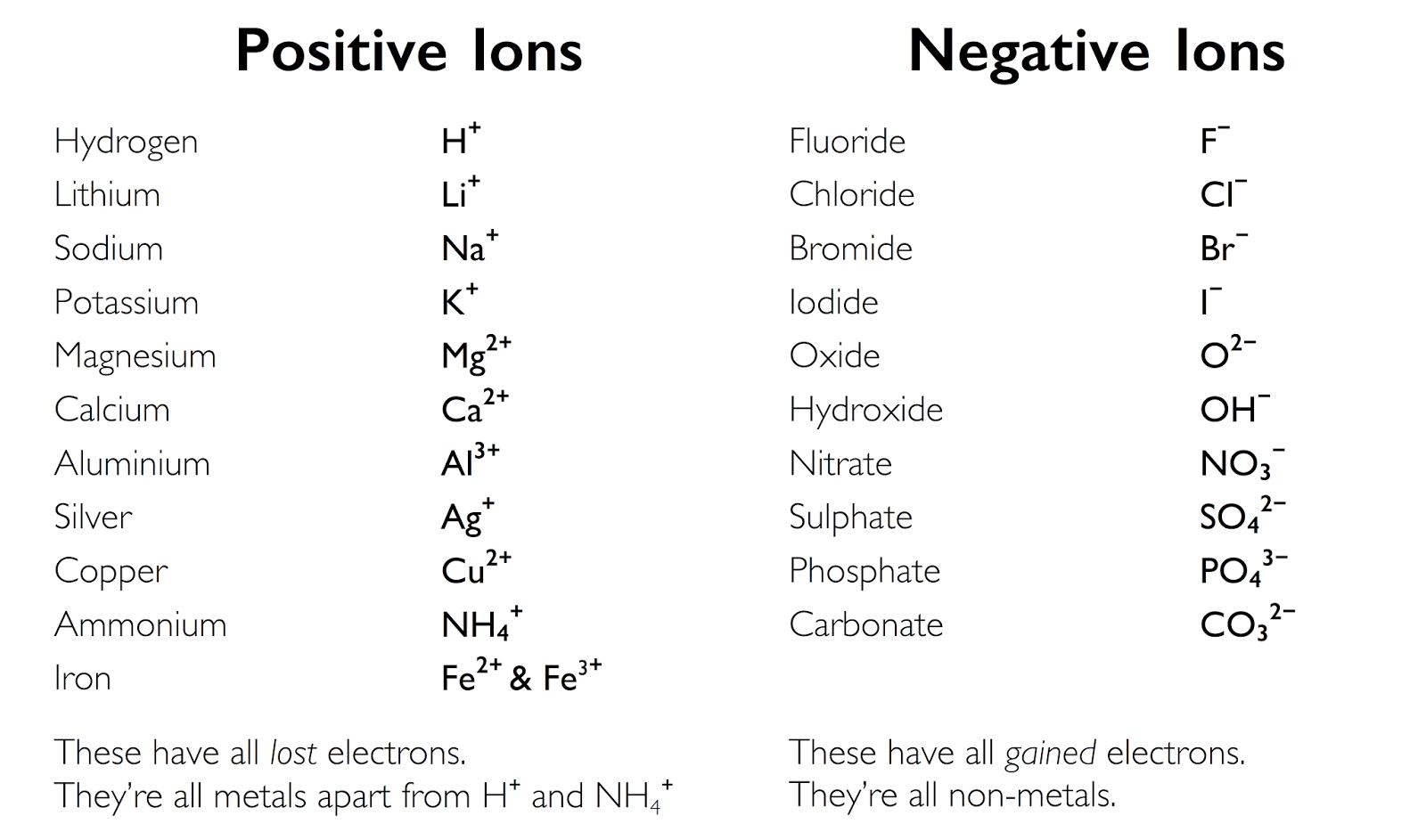 Savvy chemist gcse ocr gateway chemistry c22 a c metals and non examples of radical ions are sulphate so4 2 nitrate no3 and carbonate co3 2 gamestrikefo Gallery