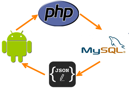 Android restful webservice call and get and parse json array using