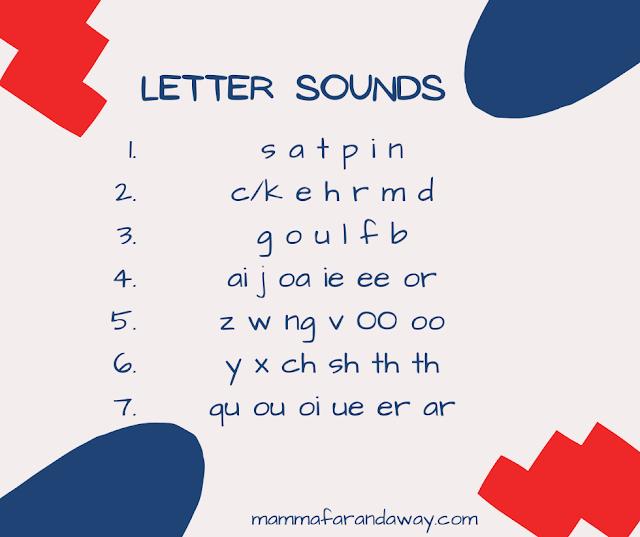 Ricetta In Inglese Pronuncia.La Fonetica Inglese Per I Bambini Phonics Mamma Far And Away