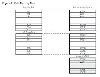 Peta memory data