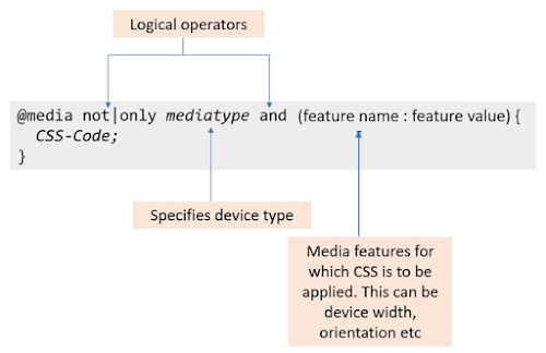 Syntax of Media Queries