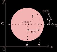 Kurva Persamaan Lingkaran