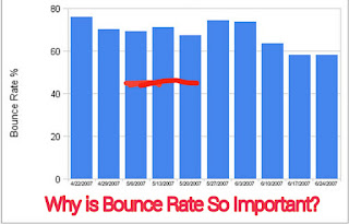 Why bounce rate is so important