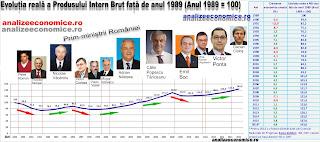 Topul prim-miniștrilor după creșterile sau scăderile economice