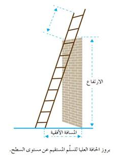 بروز الحافة العليا للسلم المستقيم عن مستوي السطح