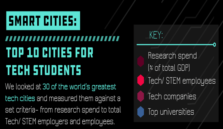 Best Cities To Be a Tech Student Outside The US In 2020/21 #Infographic