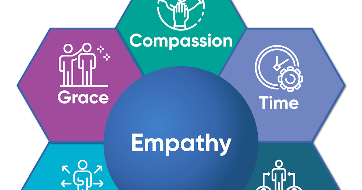 Empathetic Remote and Hybrid Learning