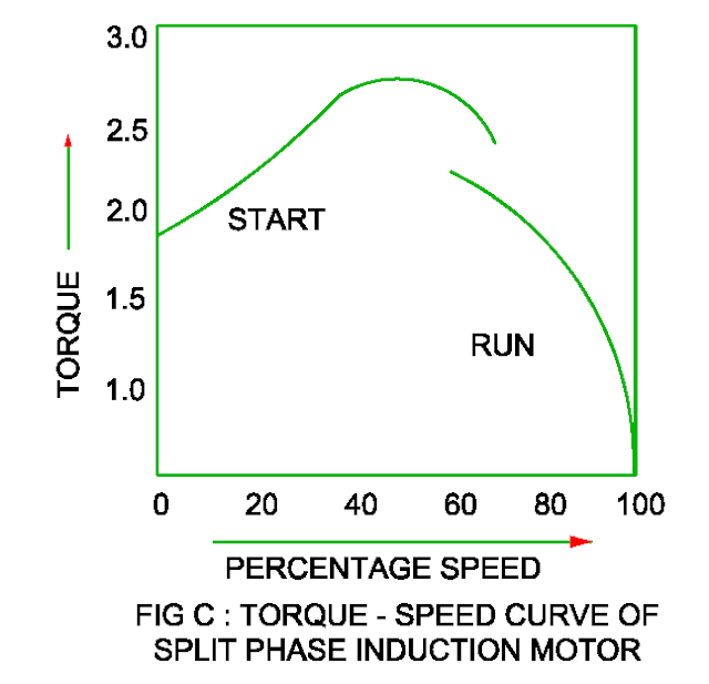 torque speed characteristic of the split phase motor