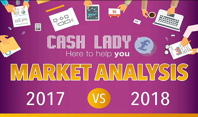 Analysis of the 2018 high-cost credit market #infographic