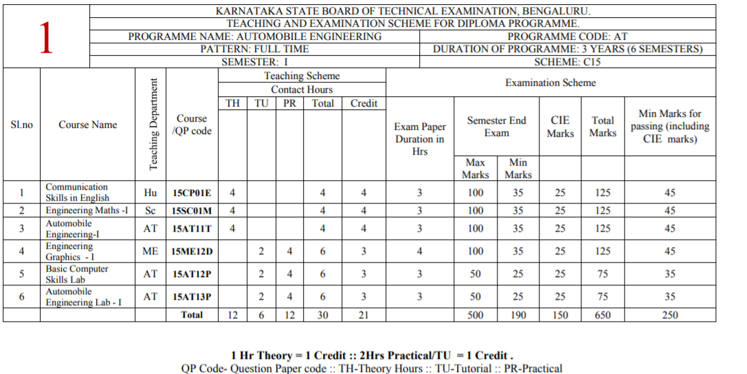 Diploma Automobile Engineering 1st sem Syllabus