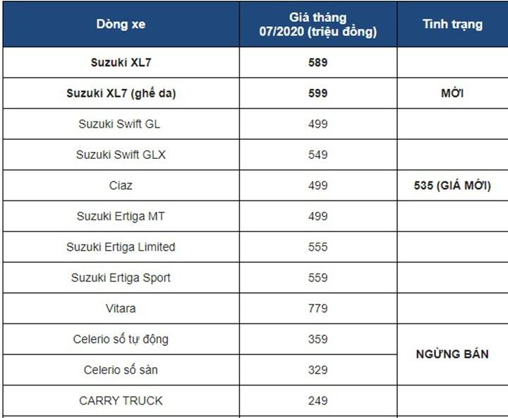 Bảng giá xe ô tô Suzuki tháng 7/2020: Mẫu xe rẻ nhất chỉ 249 triệu, xe 300 triệu ngừng bán