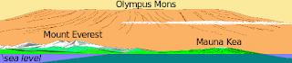 Olympus Mons , Marte