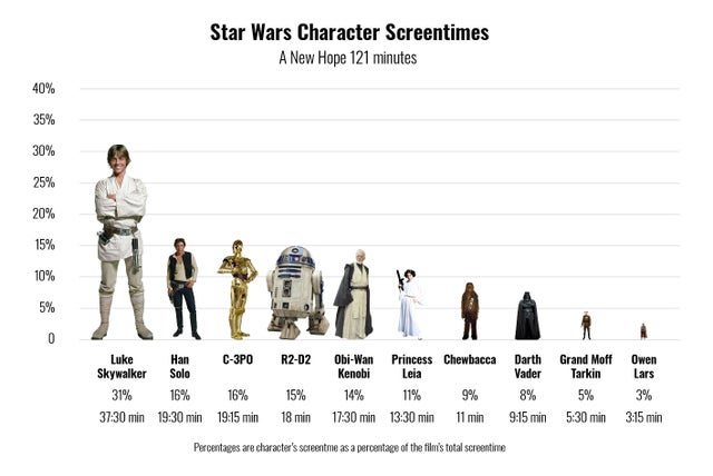 screen time star wars characters