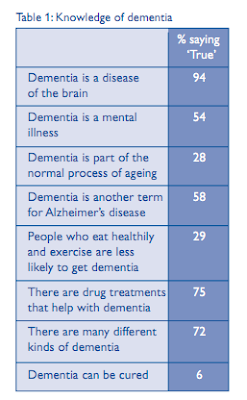 Knowledge of Dementia