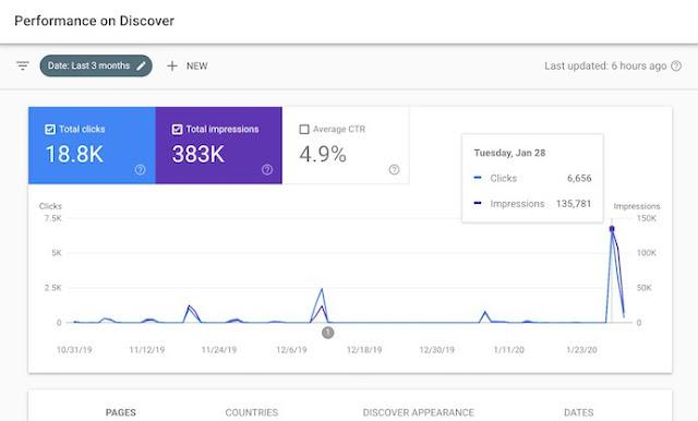 keuntungan google discover