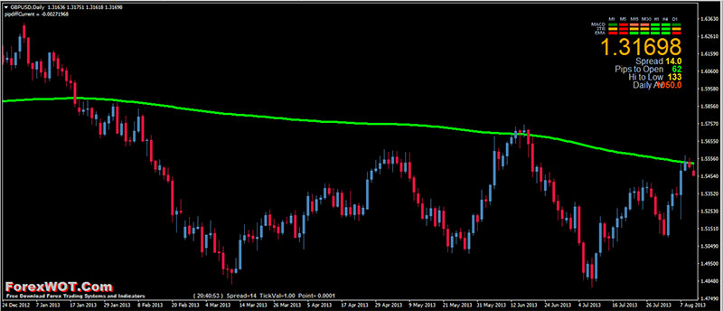 Forex-Trend-Filter-200-SMA