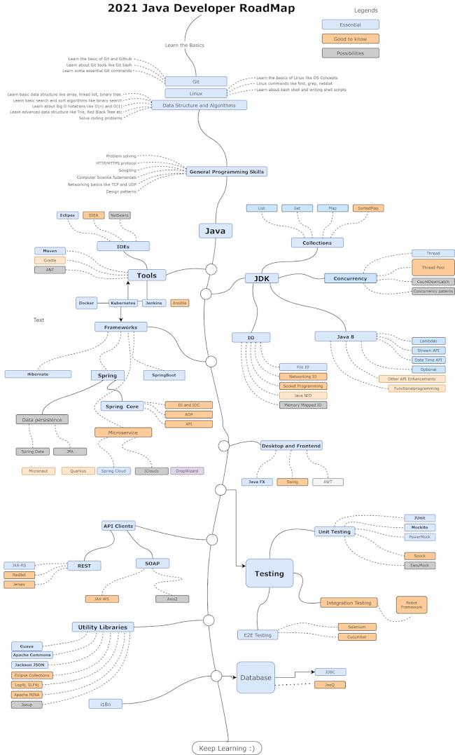The Complete Java Developer RoadMap