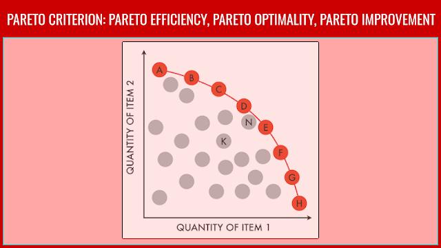 Microeconomics: Pareto Efficiency, Pareto Optimality, Pareto Improvement and Pareto Equilibrium