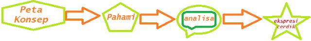 Link konsep pembelajran dalam sebuah blog