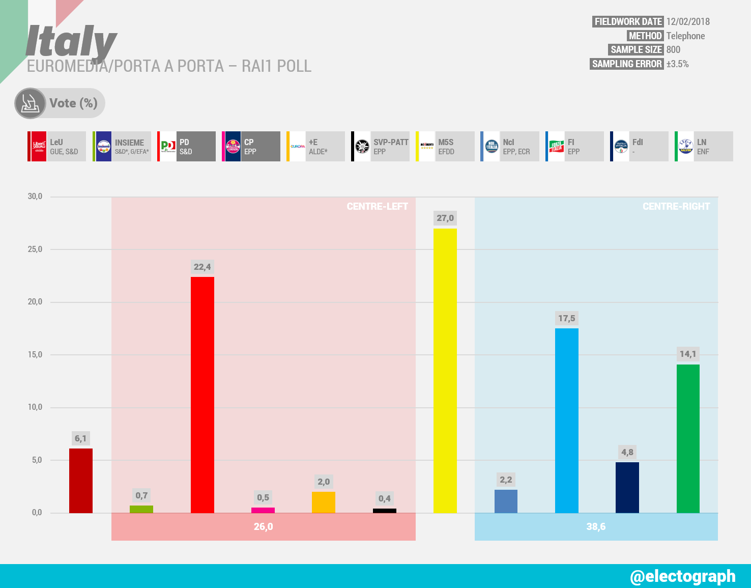 ITALY Euromedia poll chart for Porta a Porta - Rai1, February 2018