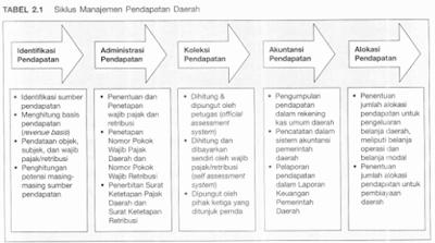 Siklus Manajemen Pendapatan Daerah (Sumber Pendapatan, administrasi Pendapatan, koleksi Pendapatan)