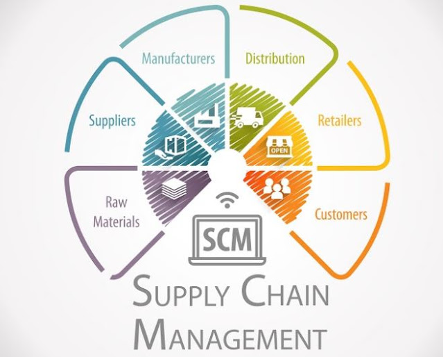 supply chain 101 logistics overview