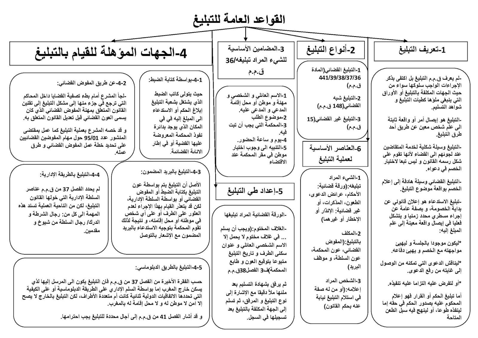 القواعد العامة للتبليغ في القانون المغربي