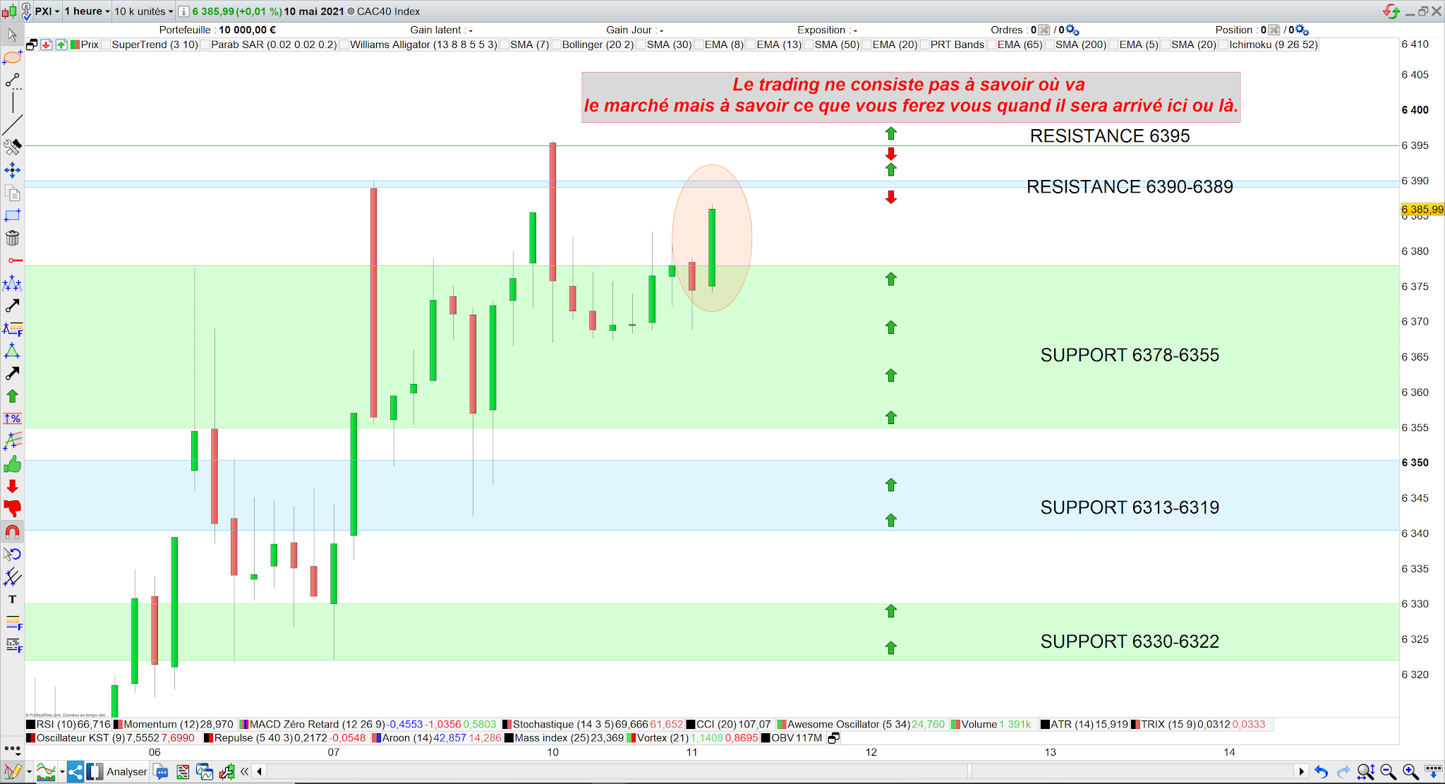 Trading cac40 11/05/21