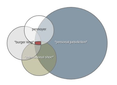 "colored circles - largest is labeled ""personal jurisdiction"""