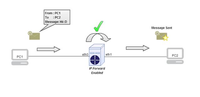 Skemanya seperti ini bila pc router yang memiliki 2 interface dan ip forwardnya belum diaktifkan