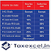 Auto Tax Calculator All In One for the Govt and Non-Govt employees for F.Y.2020-21