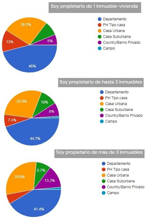 Mercado inmobiliario y propietarios mudanza, renta y expectativa de precios ()