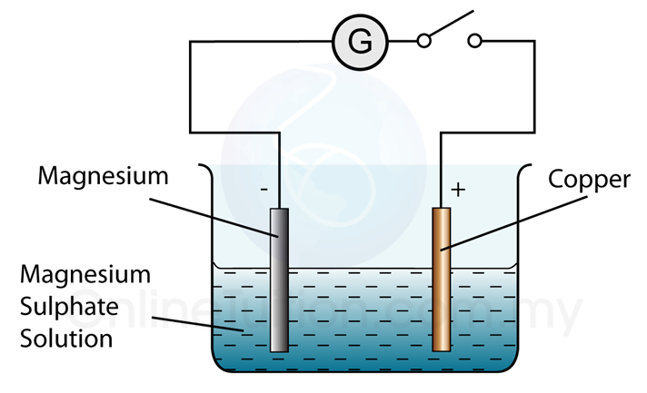 Voltaic Cell Simple Cell Spm Chemistry