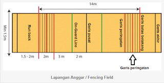 Ukuran Lapangan Anggar Terbaru | Zonapelatih