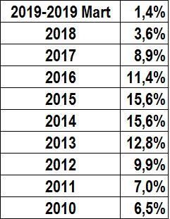 ev fiyatları artışı yıllara göre