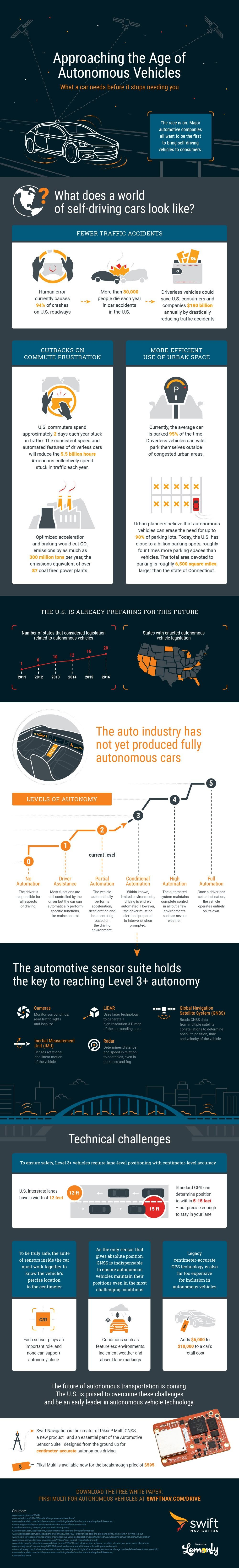 Approaching the age of autonomous vehicles #infographic