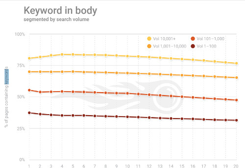 does keyword density affect google ranking