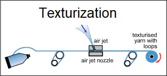 Texturiztion process