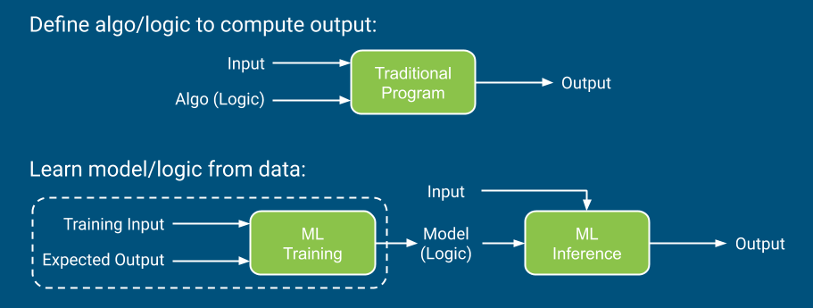 Traditional programs vs. Machine Learning