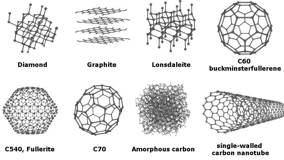 Carbon Allotropes | Texpedia