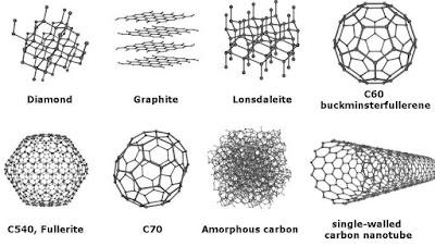 Carbon Allotropes   Texpedia