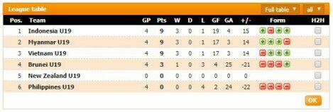 Image Result For Jadwal Semifinal Aff U