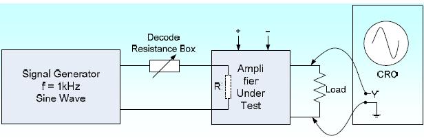 Gambar 6.36: Pengukuran Impedansi Input dari Penquat Tegangan Audio