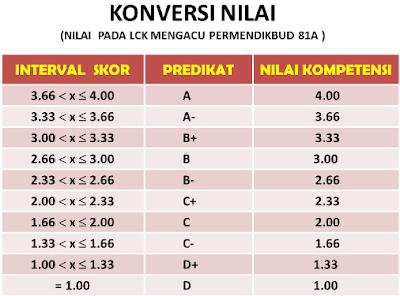 Download Aplikasi Konversi Nilai Kurikulum 2013 ke KTSP 2006