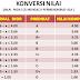 Download Aplikasi Konversi Nilai Kurikulum 2013 ke KTSP 2006 Terbaru