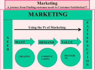 VALUE, SATISFACTION, (NEED, WANT, DEMAND),MBA TOPIC