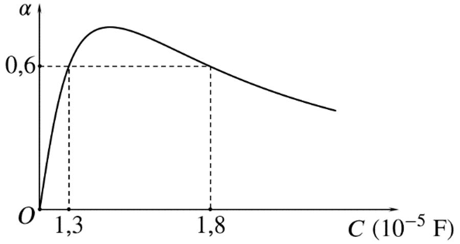 Đồ thị độ lệch pha trong mạch điện xoay chiều