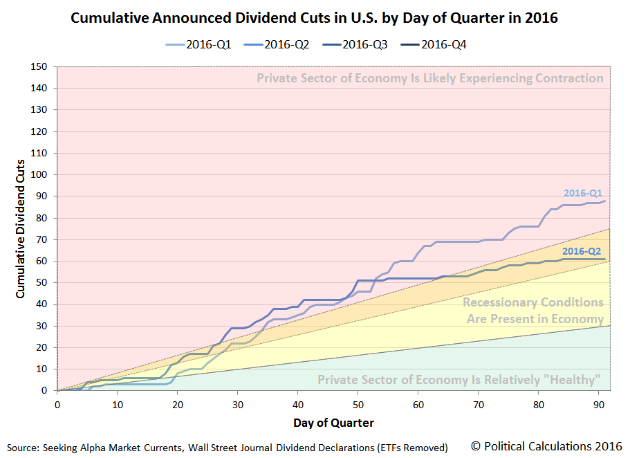 Cumulative U.S. Dividend Cuts by Day of Quarter 2016-Q2 vs 2016-Q1